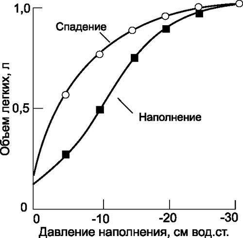 Кривая зависимости объема от давления для изолированного легкого