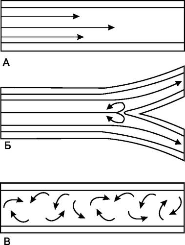 Типы потока воздуха по трубкам